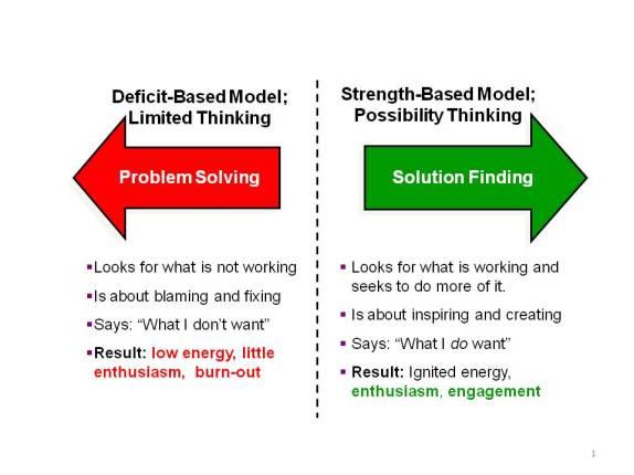 Problem Solving-Solution Finding